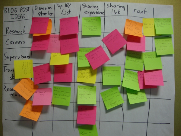 Using a Heuristic Ideation Technique, which I saw first in Gamestorming.